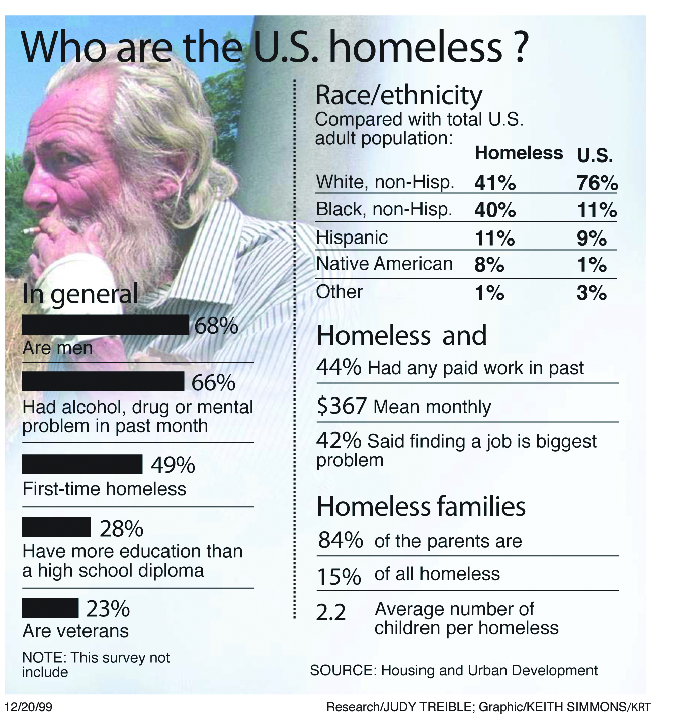 Homeless deserve more than just a casual glance