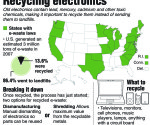 Shaded U.S. map highlighting states that have laws banning electronic waste from landfills; includes information on what e-waste is and how devices are recycled.