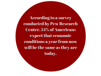 According to a survey conducted by Pew Research Center, 54% of Americans expect that economic conditions a year from now will be the same as they are today.