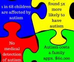 1 in 68 children are affected by autism