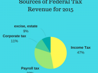 Sources of Federal Tax Revenue for 2015-2