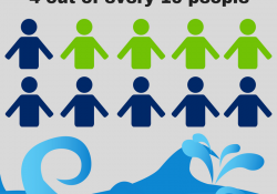 Water scarcity affects 4 out of every 10 people